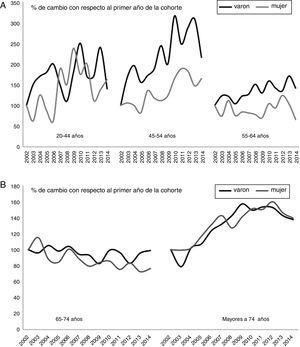 A) Porcentaje de cambio en las tasas de hospitalización por ictus isquémico por sexo y grupos de edad menores de 65 años. B) Porcentaje de cambio en las tasas de hospitalización por ictus isquémico por sexo y grupos de edad mayores de 74 años. La tasa de hospitalización de 2002 se asigna como referencia, los porcentajes de cambio son en referencia al primer año.