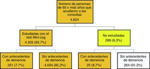 Algoritmo de estudio y selección de los casos.