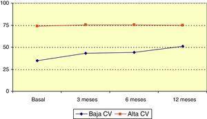 Evolución de la escala QOLIE-10 (calidad de vida) por grupos. CV: calidad de vida.