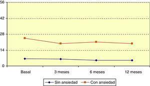 Evolución de la escala HADS de ansiedad por grupos.