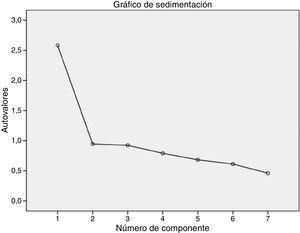 Gráfico de sedimentación para los 7 ítems de la versión española del S-LANSS.