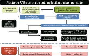Algoritmo 2. Ajuste de FAEs en el paciente epiléptico descompensado. FAE: fármaco antiepiléptico; FAEs: fármacos antiepilépticos. Adaptado con permiso de Fernández Alonso27.