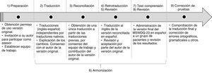 Fases del proceso estandarizado de adaptación cultural del MSWDQ-23 en la población española.