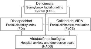 Correlación entre las diferentes escalas utilizadas para medir la deficiencia, la afectación psicológica, la discapacidad y la calidad de vida.