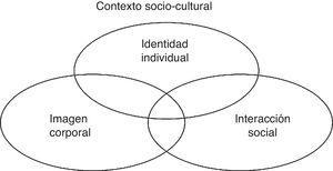 Dimensiones sociales de la parálisis facial periférica.