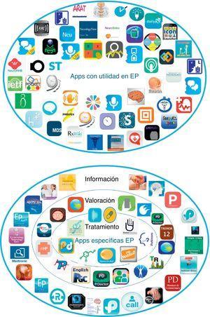 Representación gráfica de las apps en el contexto de la EP.