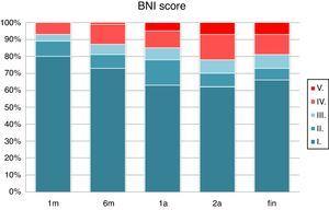 Resultado quirúrgico según el BNI score a lo largo del tratamiento.