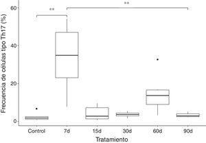 Frecuencia de células T CD4+IL-17A+ (tipo Th17) en la sangre periférica de ratas con exposición a ozono (7, 15, 30, 60 y 90 días) contra controles expuestos 30 días a un flujo de aire.** p < 0.0001.