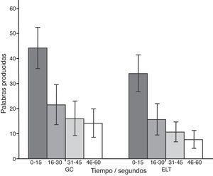 Número total de palabras generadas en las 5 categorías por intervalo. Se muestran la media y la desviación estándar (representada mediante los bigotes) del número de palabras producidas en cada intervalo. El grupo con ELT generó menos palabras que el GC en los cuatro intervalos (p < 0,05).