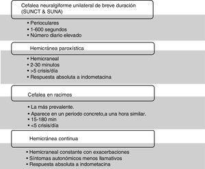 Características diferenciales de las distintas cefaleas trigémino-autonómicas.