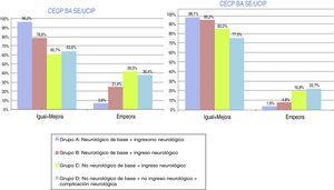 Evolución-pronóstico funcional global, mediante las Categorías de estado global y cerebral pediátrico (CEGP-CECP) tras ingreso en Unidad de Cuidados Intensivos Pediátricos. Distribución por grupos. Evolución al alta de UCIP: igual-mejora o empeora. Grupo A: N = 53; grupo B: N = 84; grupo C: N = 107; grupo D: N = 22.