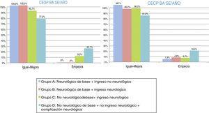Evolución-pronóstico funcional global, mediante las Categorías de estado global y cerebral pediátrico (CEGP-CECP) tras ingreso en Unidad de Cuidados Intensivos Pediátricos. Distribución por grupos. Evolución transcurrido un año tras el alta: igual-mejora o empeora. Grupo A: N = 53; grupo B: N = 84; grupo C: N = 107; grupo D: N = 22.