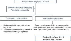 Algoritmo terapéutico de tratamiento inicial de un paciente con migraña crónica.