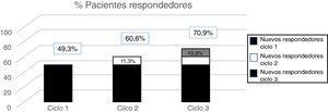 Porcentaje de respondedores (mejoría ≥ 50% respecto a la situación basal en el número de días de cefalea) con cada ciclo de tratamiento.