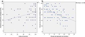 a) Relación entre la percepción de la calidad de vida (EVA) y la independencia en las actividades básicas de la vida diaria. b) Relación entre la percepción de la calidad de vida (EVA) y el estado de ánimo deprimido (escala de depresión de Hamilton).