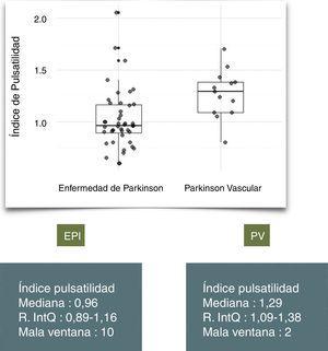 Distribución del índice de pulsatilidad en pacientes con enfermedad de Parkinson (EPI) y parkinson vascular (PV).
