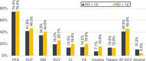 Factores de riesgo vascular y RD. AF ECV: antecedentes familiares de enfermedad cerebrovascular; CI: cardiopatía isquémica; DLP: dislipiemia; DM: diabetes mellitus; ECV: enfermedad cerebrovascular; FA: fibrilación auricular; HTA: hipertensión arterial.