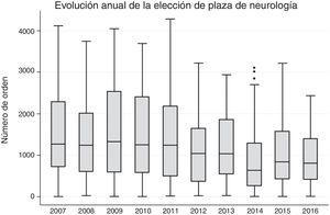 Datos de la distribución de números de orden de elección de Neurología por año de convocatoria.