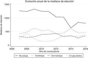 Evolución anual de la mediana de número de orden de las cuatro especialidades más populares para el periodo 2007-2016.