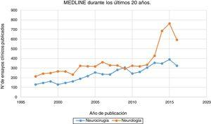 Ensayos clínicos en neurología y neurocirugía publicados en MEDLINE durante los últimos 20 años.