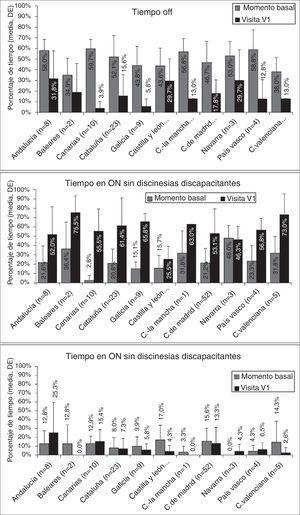 Duración del tiempo OFF y del tiempo ON con y sin discinesias discapacitantes antes (V0) y recibiendo la IICLC (V1) (porcentaje del total).