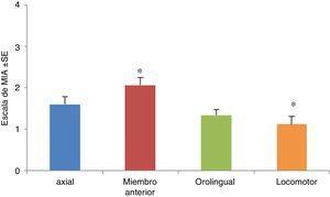 Movimientos involuntarios anormales (MIA) durante los días de tratamiento. Se muestran todos los MIA topográficos (axiales, miembro anterior, orolingual y locomotor) durante todos los días de inyección. Solo fueron significativas las diferencias entre los MIA de tipo locomotor y miembro anterior (p<0,05), H=23,82, siendo menos frecuentes los MIA de tipo locomotor, en tanto que los de miembro anterior presentaron la mayor frecuencia. Fuente: autor.