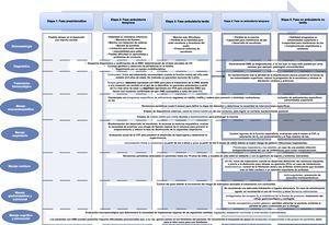 Principales estrategias diagnósticas y terapéuticas en las distintas fases de evolución de la DMD.