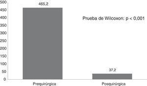 Comparación de la frecuencia de crisis mensuales antes y después de la cirugía, en el total de los pacientes operados. Hospital Baca Ortiz, 2014-2016.