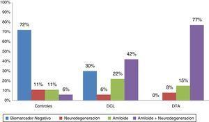 Frecuencia de biomarcadores en controles, DCL y DTA.