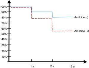 Curva de Kaplan Meyer en pacientes con deterioro cognitivo leve con amiloide positivo y negativo, rotación a demencia.