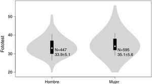 Gráfica de violín de la distribución de los resultados del Fototest según el sexo. Los puntos blancos muestran las medianas y los límites de las cajas indican los percentiles 25 y 75; la línea se extiende 1,5 veces el rango intercuartílico; el violín representa la distribución de densidad de los datos y se extiende hasta los valores extremos. Las cifras dentro del violín corresponden al número de sujetos (N) y a la media±desviación estándar.