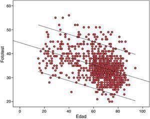 Distribución de los resultados del Fototest según la edad (años).