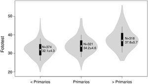 Gráficas de violín de la distribución de los resultados del Fototest según el nivel de estudios. Los puntos blancos muestran las medianas y los límites de las cajas indican los percentiles 25 y 75; la línea se extiende 1,5 veces el rango intercuartílico; el violín representa la distribución de densidad de los datos y se extiende hasta los valores extremos. Las cifras dentro del violín corresponden al número de sujetos (N) y a la media±desviación estándar.