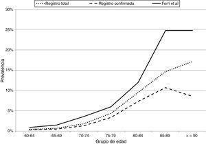 Comparación de la prevalencia por grupo de edad de demencia total y confirmada del registro de Gipuzkoa con el artículo de Ferri et al.