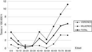 Distribución de las incidencias de síndrome de Guillain-Barré, global, por sexo y por grupos de edad, en la comarca de Osona (Barcelona), entre 2003 y 2016.