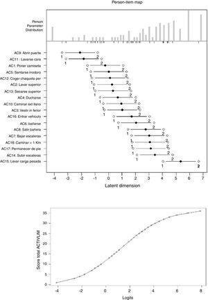 Distribución de los scores para personas (panel superior) en la misma métrica que las dificultades de cada ítem (panel central) y relación funcional que permite convertir el score ordinal total en una medida lineal de actividad (panel inferior).