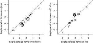 Plots del funcionamiento diferencial de los ítems por subgrupos de pacientes según sexo (izquierda) y edad (derecha).