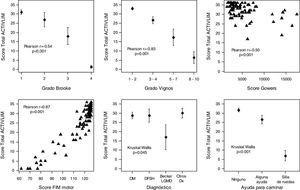 Relación entre el score total de ACTIVLIM y las escalas de Brooke, Vignos, tiempo de Gowers, FIM, tipo de diagnóstico y necesidad de ayuda para los desplazamientos.