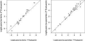 Panel izquierdo: plot del funcionamiento diferencial de los ítems de dificultad percibida en la primera y segunda evaluación (tiempo transcurrido: 3 semanas ±3 días). Panel derecho: relación entre la medida de actividad de los pacientes entre la primera y la segunda evaluación.