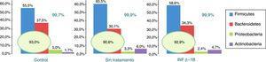 Filos más abundantes en los 3 grupos de estudio (datos expresados como % de LCA acumulado).