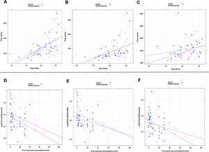 Regresión de la duración de los test en función de la edad y el uso de móvil. Pacientes con ET se muestran en rojo y los controles en azul. A-C) Relación con la edad: test 3A, 3B y 4, respectivamente. D-F) Relación con uso de móvil en escala logarítmica del tiempo empleado en los test 3A, 3B y 4, respectivamente.