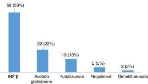 Tipos de tratamientos modificadores de la enfermedad en pacientes con EM tratados (n=100).