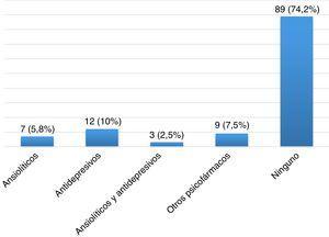 Tipos de psicofármacos en la población global de EM (n=120).
