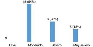 Grados de severidad de SPI (n=28).