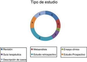 Clasificación de los artículos encontrados en función del tipo de estudio.