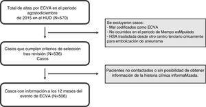 Algoritmo del estudio y selección de los casos.