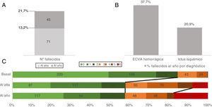 A) Mortalidad total en número absoluto al alta y al año. B) Porcentaje de fallecidos desglosado por diagnósticos. C) Discapacidad medida mediante la escala modificada de Rankin (mRS) al ingreso, al alta y al año únicamente para los pacientes con mediciones en las 3 variables (n = 488).