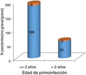 Gravedad de la polio aguda en función de la edad de primoinfección mayor o menor de 2 años. Naranja (cuadro superior): grave (necesidad de pulmón de acero y/o 3-4 extremidades afectas). Azul (cuadro inferior): no grave (no necesidad de pulmón de acero y 1-2 extremidades afectas). No se evidencian diferencias significativas entre una edad de primoinfección mayor de 2 años y una mayor gravedad neurológica de la infección (p=1).