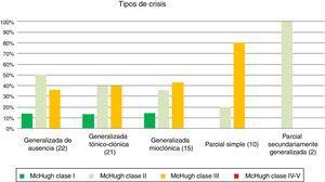 Disminución de la frecuencia de las crisis en función del tipo de crisis.