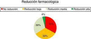 Reducción farmacológica.